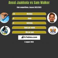 Anssi Jaakkola vs Sam Walker h2h player stats