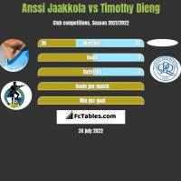 Anssi Jaakkola vs Timothy Dieng h2h player stats
