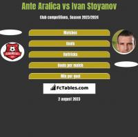 Ante Aralica vs Ivan Stoyanov h2h player stats