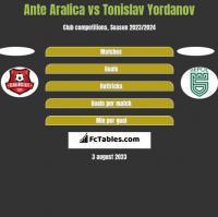 Ante Aralica vs Tonislav Yordanov h2h player stats