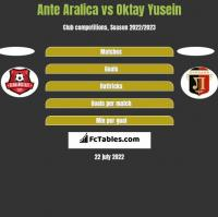 Ante Aralica vs Oktay Yusein h2h player stats