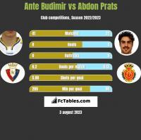 Ante Budimir vs Abdon Prats h2h player stats