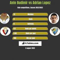 Ante Budimir vs Adrian Lopez h2h player stats