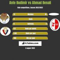 Ante Budimir vs Ahmad Benali h2h player stats