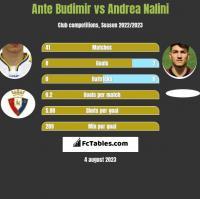 Ante Budimir vs Andrea Nalini h2h player stats