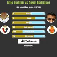 Ante Budimir vs Angel Rodriguez h2h player stats