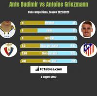 Ante Budimir vs Antoine Griezmann h2h player stats