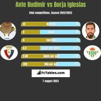 Ante Budimir vs Borja Iglesias h2h player stats
