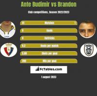 Ante Budimir vs Brandon h2h player stats
