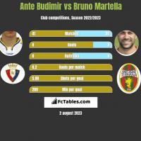 Ante Budimir vs Bruno Martella h2h player stats
