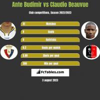 Ante Budimir vs Claudio Beauvue h2h player stats