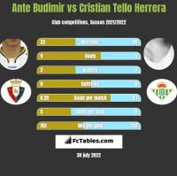 Ante Budimir vs Cristian Tello h2h player stats