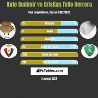 Ante Budimir vs Cristian Tello Herrera h2h player stats