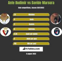 Ante Budimir vs Davide Marsura h2h player stats