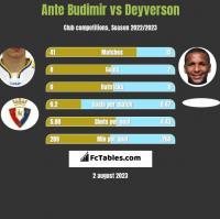 Ante Budimir vs Deyverson h2h player stats