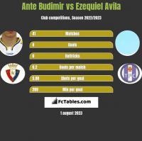Ante Budimir vs Ezequiel Avila h2h player stats