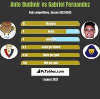 Ante Budimir vs Gabriel Fernandez h2h player stats