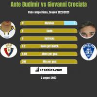 Ante Budimir vs Giovanni Crociata h2h player stats