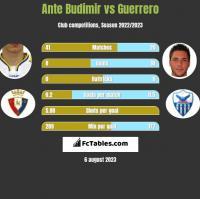 Ante Budimir vs Guerrero h2h player stats