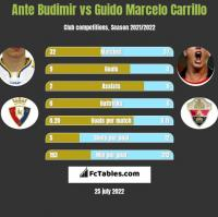 Ante Budimir vs Guido Marcelo Carrillo h2h player stats