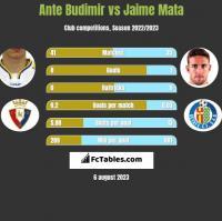 Ante Budimir vs Jaime Mata h2h player stats