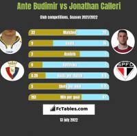 Ante Budimir vs Jonathan Calleri h2h player stats