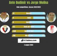 Ante Budimir vs Jorge Molina h2h player stats