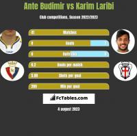 Ante Budimir vs Karim Laribi h2h player stats