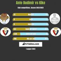 Ante Budimir vs Kike h2h player stats