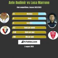 Ante Budimir vs Luca Marrone h2h player stats