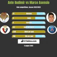 Ante Budimir vs Marco Asensio h2h player stats