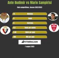 Ante Budimir vs Mario Sampirisi h2h player stats