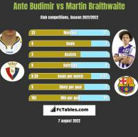 Ante Budimir vs Martin Braithwaite h2h player stats