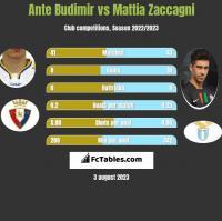 Ante Budimir vs Mattia Zaccagni h2h player stats