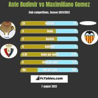 Ante Budimir vs Maximiliano Gomez h2h player stats