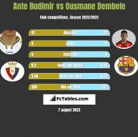 Ante Budimir vs Ousmane Dembele h2h player stats