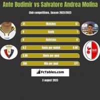 Ante Budimir vs Salvatore Andrea Molina h2h player stats