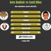 Ante Budimir vs Santi Mina h2h player stats
