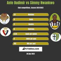 Ante Budimir vs Simmy Nwankwo h2h player stats
