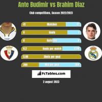 Ante Budimir vs Brahim Diaz h2h player stats