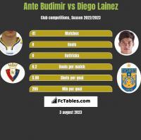 Ante Budimir vs Diego Lainez h2h player stats