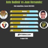 Ante Budimir vs Juan Hernandez h2h player stats