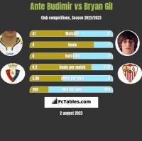 Ante Budimir vs Bryan Gil h2h player stats