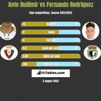 Ante Budimir vs Fernando Rodriquez h2h player stats