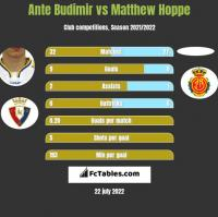 Ante Budimir vs Matthew Hoppe h2h player stats