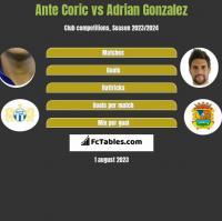Ante Corić vs Adrian Gonzalez h2h player stats