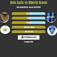 Ante Coric vs Alberto Grassi h2h player stats