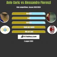 Ante Coric vs Alessandro Florenzi h2h player stats