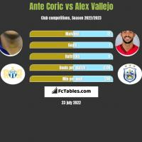 Ante Coric vs Alex Vallejo h2h player stats