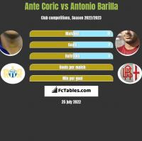 Ante Coric vs Antonio Barilla h2h player stats
